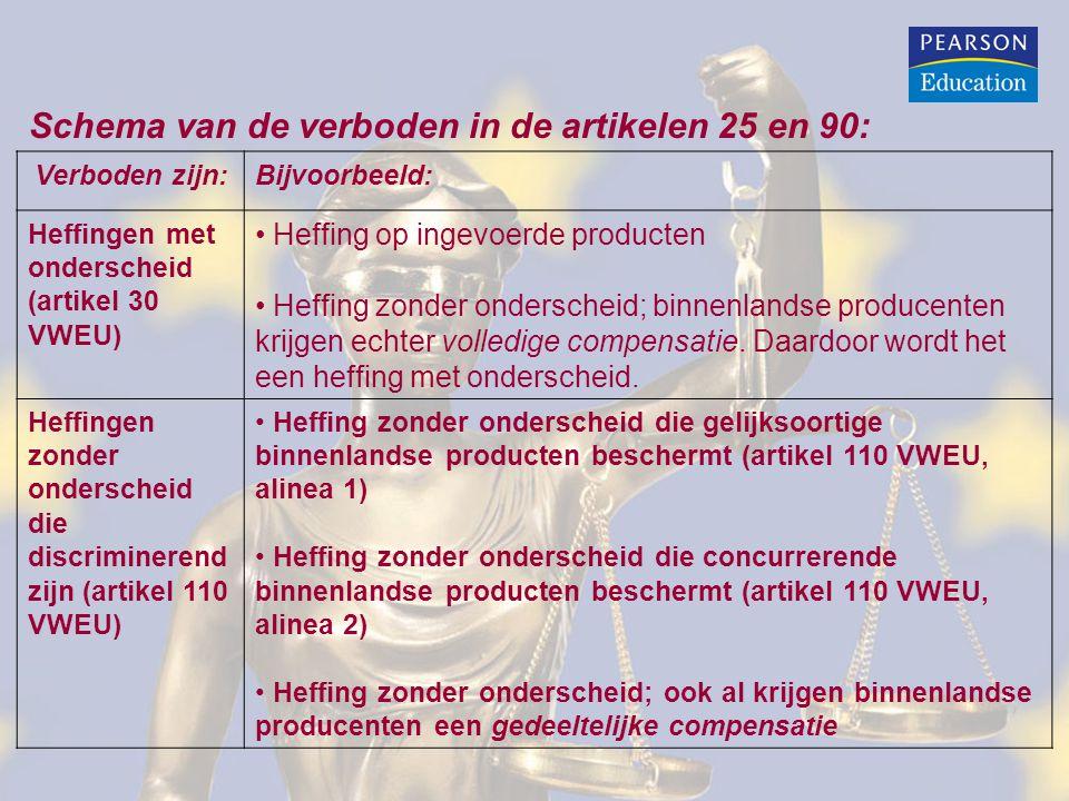 Schema van de verboden in de artikelen 25 en 90: