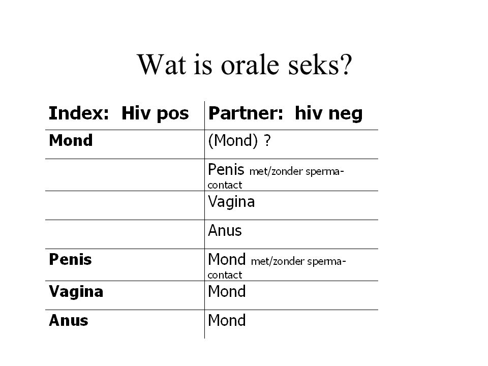 Wat is orale seks