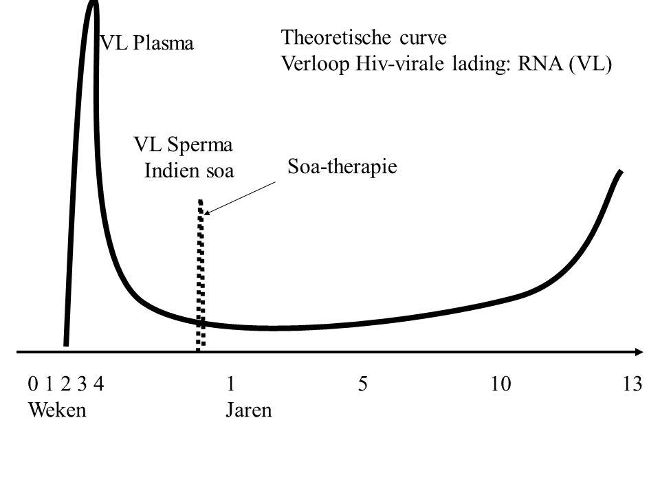 Theoretische curve Verloop Hiv-virale lading: RNA (VL) VL Plasma. VL Sperma. Indien soa. Soa-therapie.