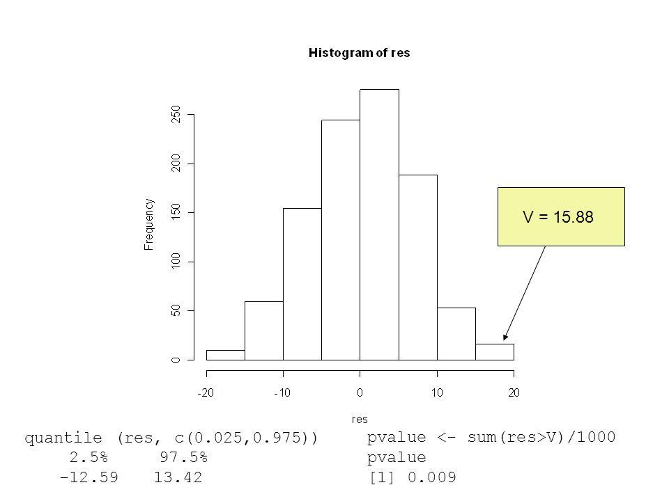 V = 15.88 quantile (res, c(0.025,0.975)) 2.5% 97.5% -12.59 13.42. pvalue <- sum(res>V)/1000.
