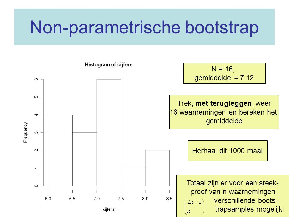 Non-parametrische bootstrap