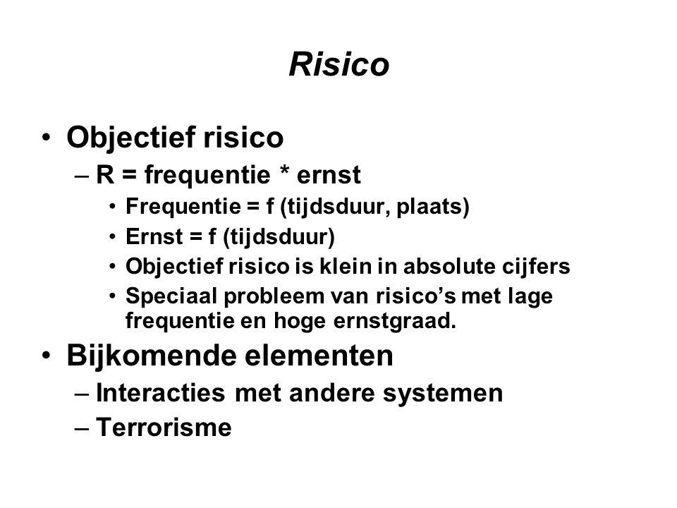 Risico Objectief risico Bijkomende elementen R = frequentie * ernst