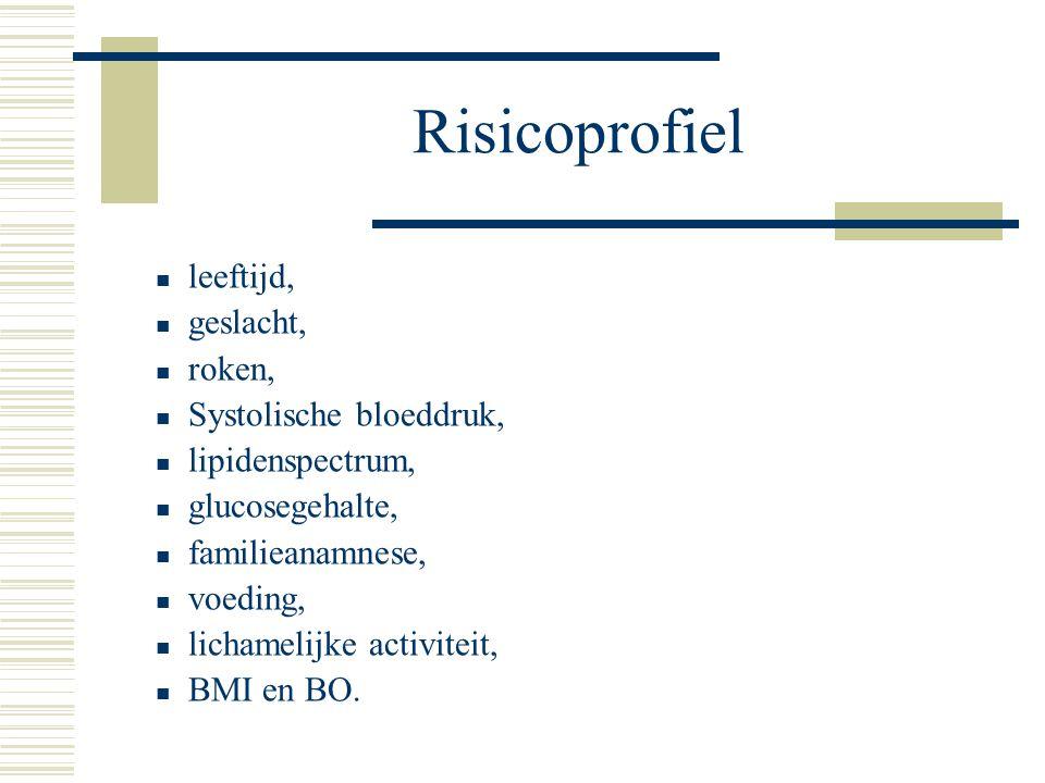 Risicoprofiel leeftijd, geslacht, roken, Systolische bloeddruk,
