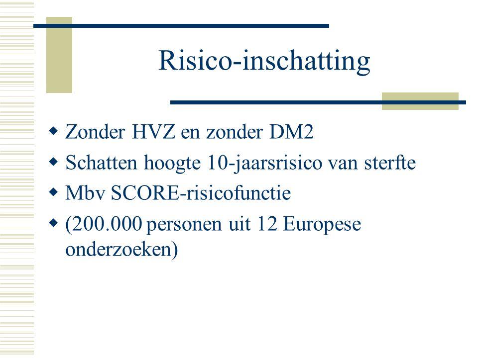 Risico-inschatting Zonder HVZ en zonder DM2