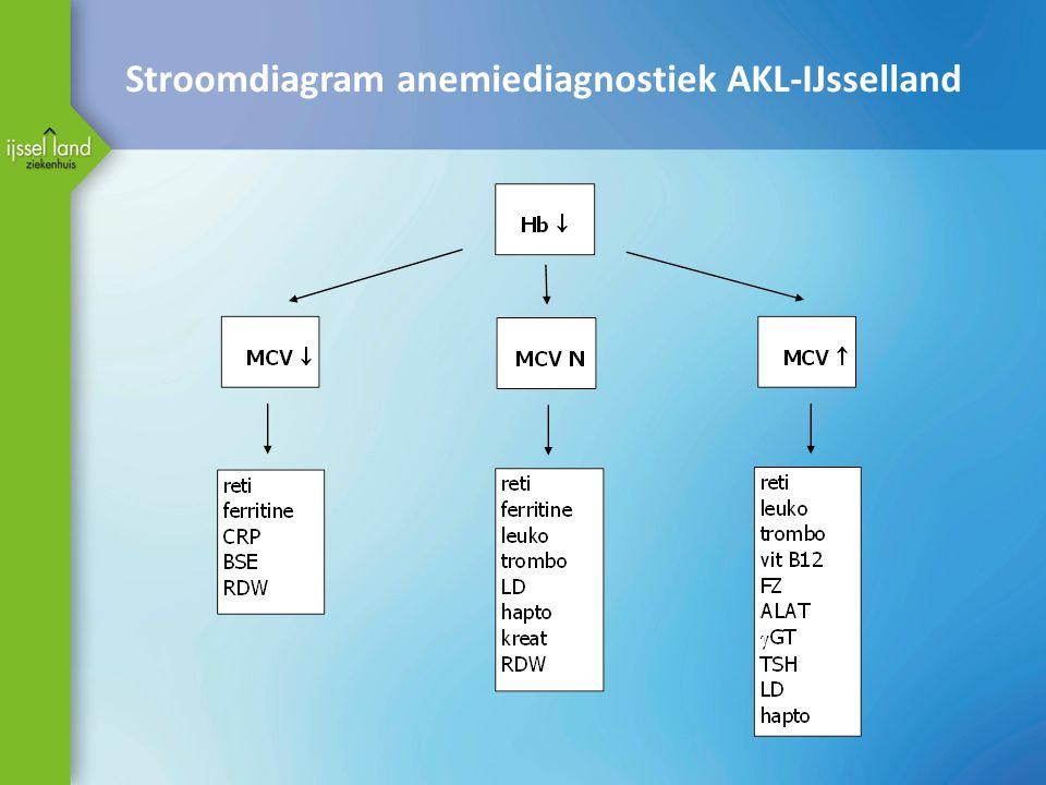 Stroomdiagram anemiediagnostiek AKL-IJsselland