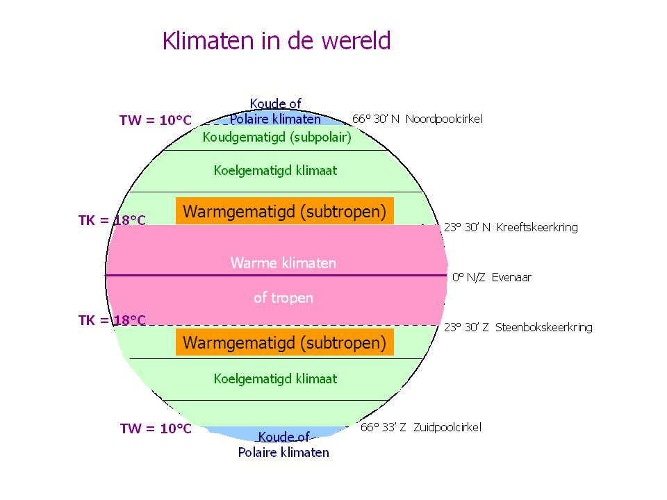 Warmgematigd (subtropen)