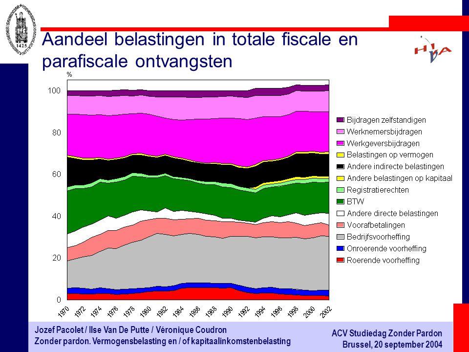 Aandeel belastingen in totale fiscale en parafiscale ontvangsten