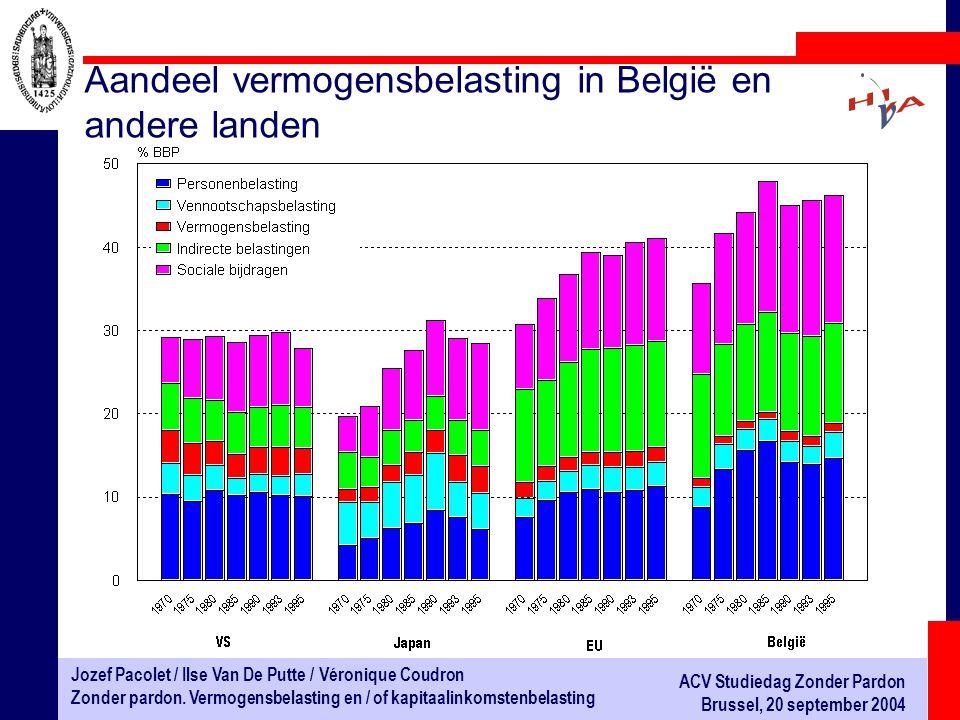 Aandeel vermogensbelasting in België en andere landen