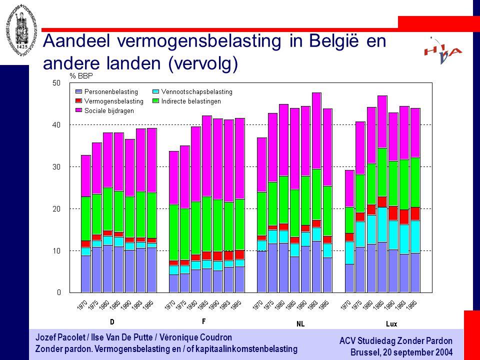 Aandeel vermogensbelasting in België en andere landen (vervolg)
