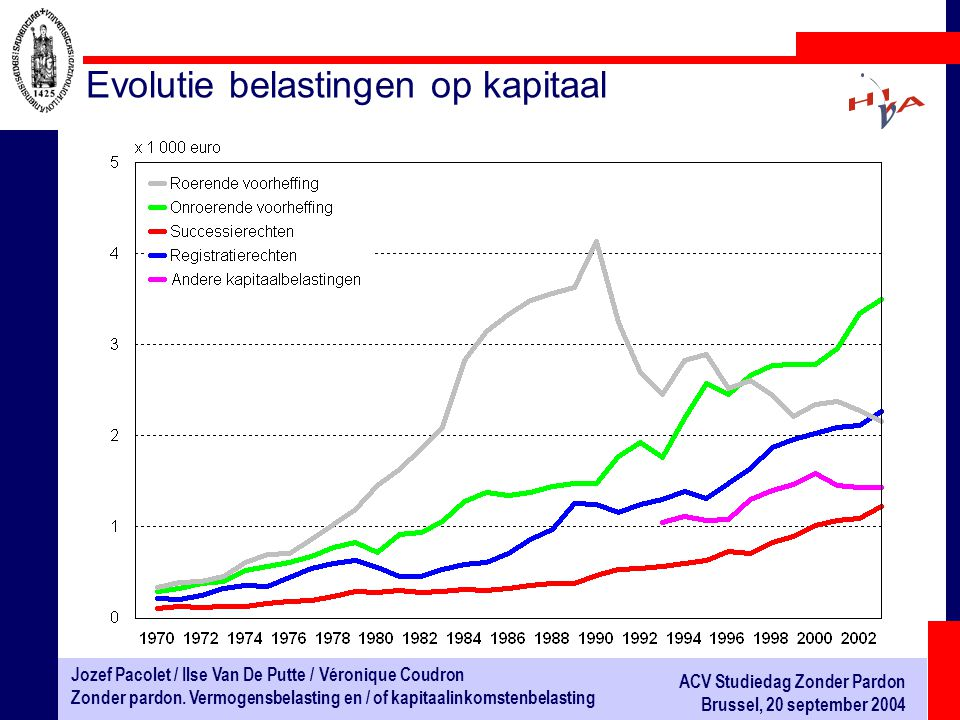 Evolutie belastingen op kapitaal
