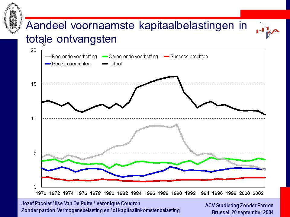 Aandeel voornaamste kapitaalbelastingen in totale ontvangsten
