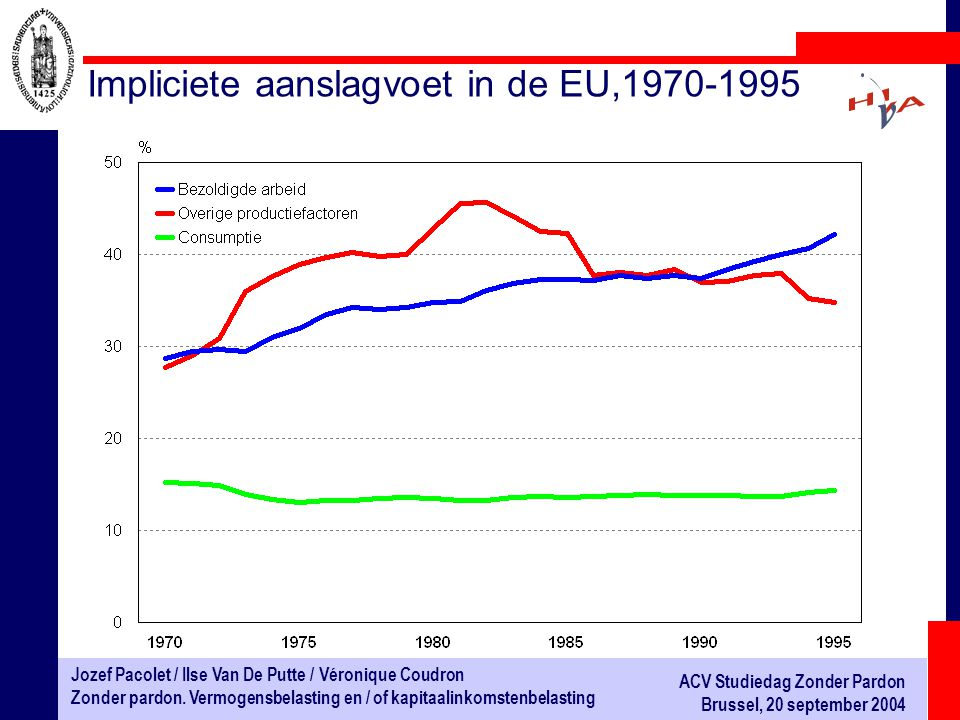 Impliciete aanslagvoet in de EU,1970-1995