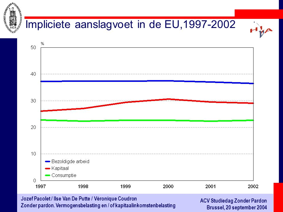 Impliciete aanslagvoet in de EU,1997-2002
