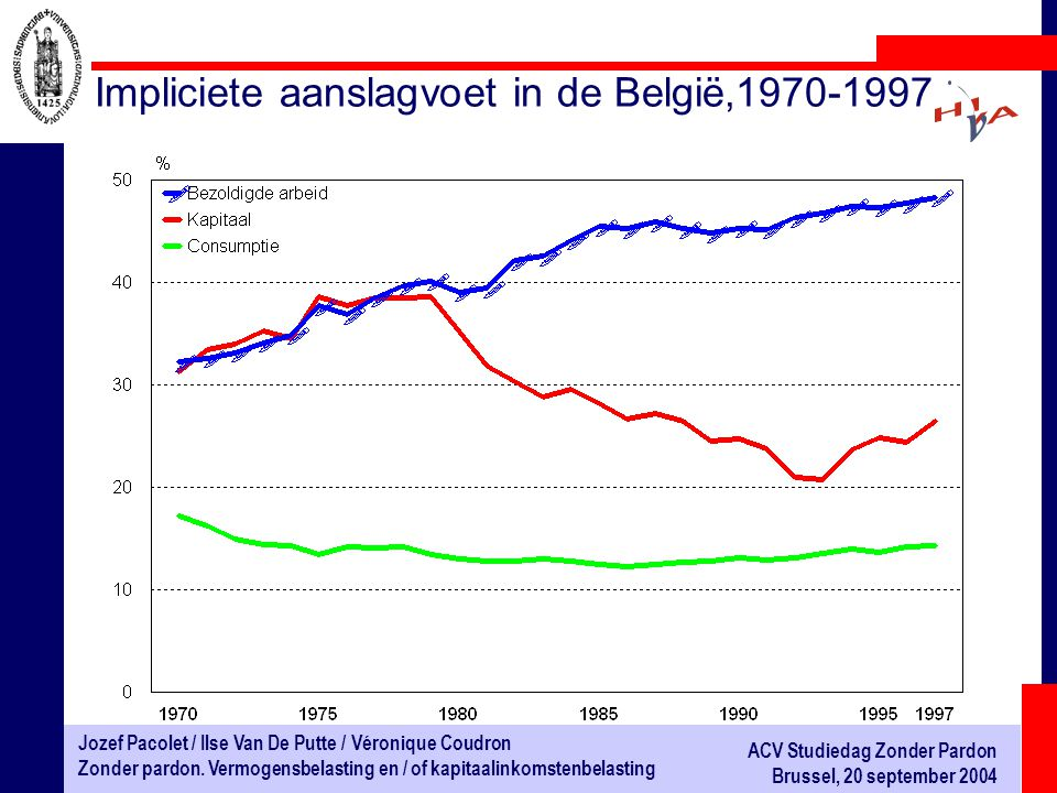 Impliciete aanslagvoet in de België,1970-1997