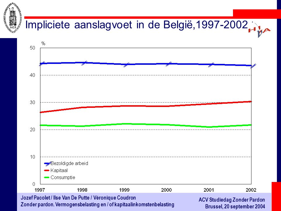 Impliciete aanslagvoet in de België,1997-2002