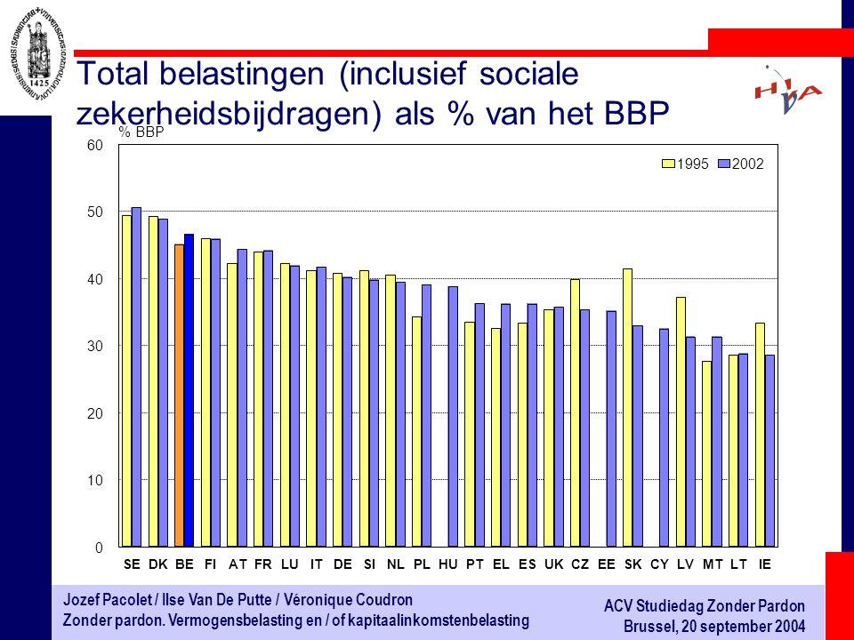 Total belastingen (inclusief sociale zekerheidsbijdragen) als % van het BBP