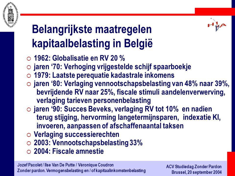 Belangrijkste maatregelen kapitaalbelasting in België