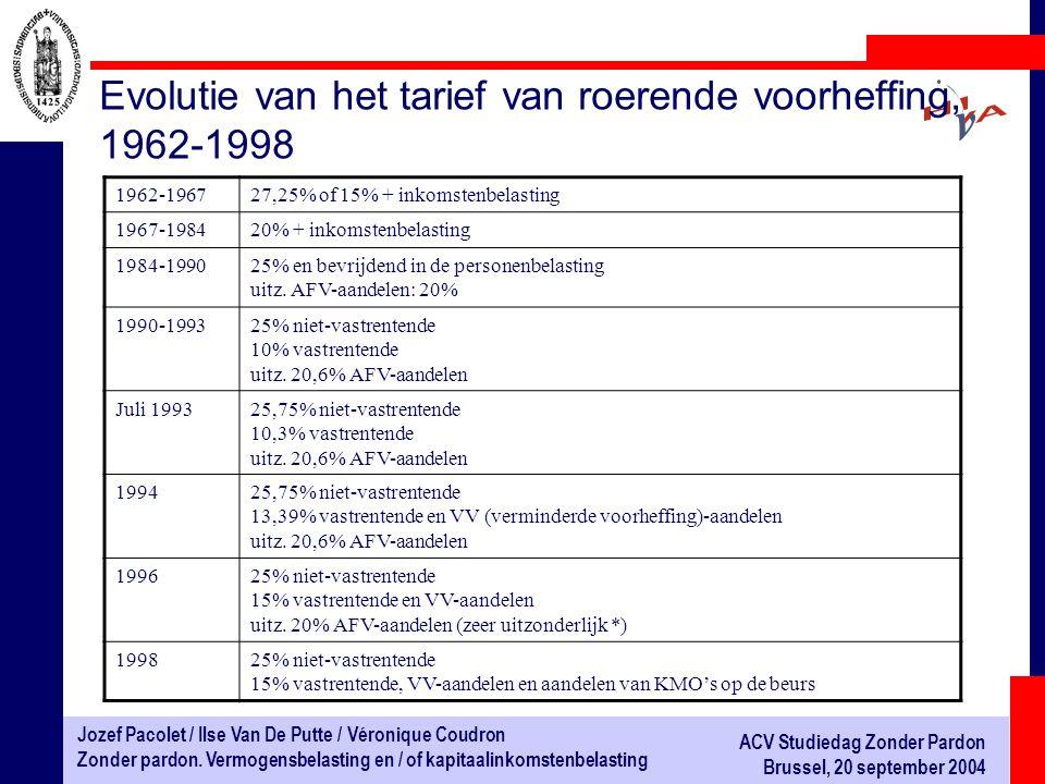 Evolutie van het tarief van roerende voorheffing, 1962-1998