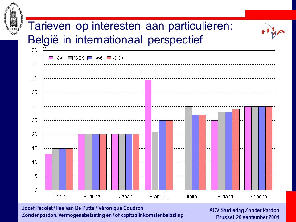 Tarieven op interesten aan particulieren: België in internationaal perspectief