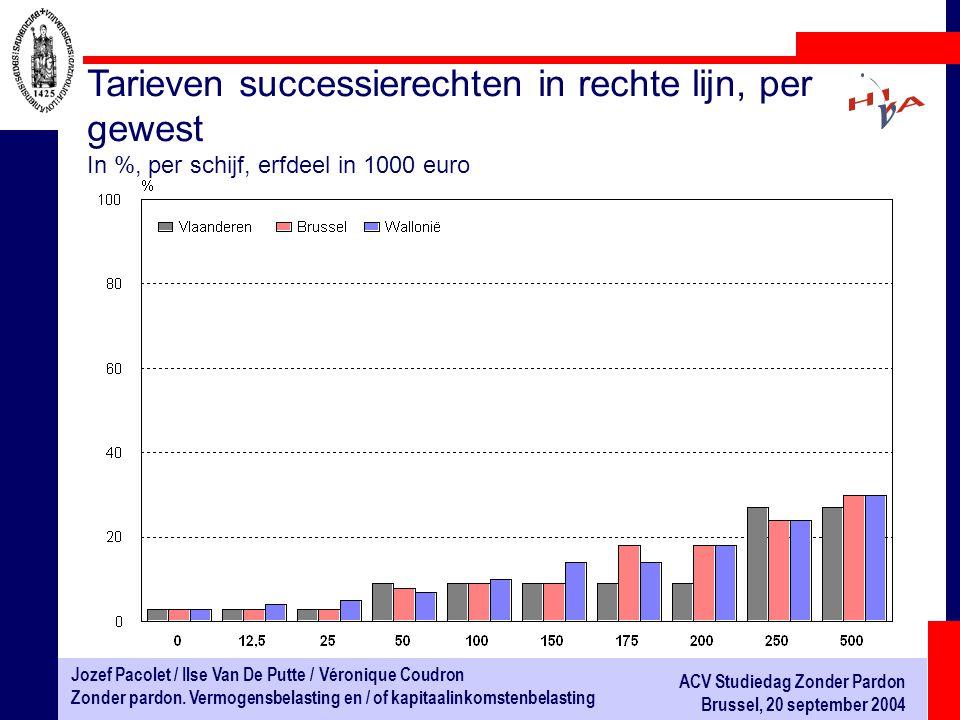 Tarieven successierechten in rechte lijn, per gewest In %, per schijf, erfdeel in 1000 euro