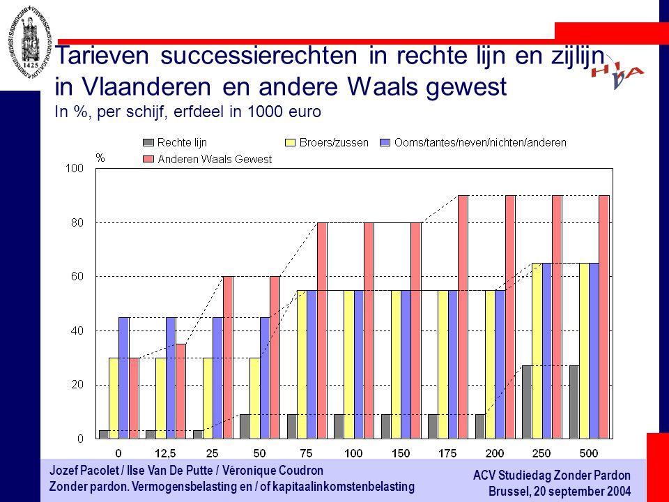 Tarieven successierechten in rechte lijn en zijlijn in Vlaanderen en andere Waals gewest