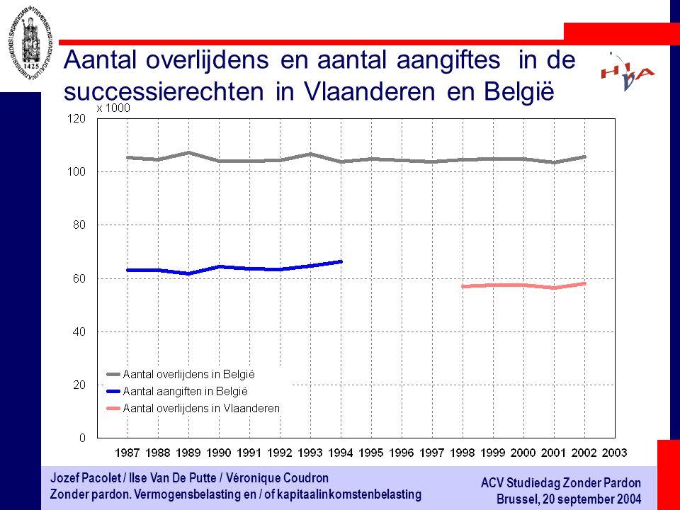 Aantal overlijdens en aantal aangiftes in de successierechten in Vlaanderen en België