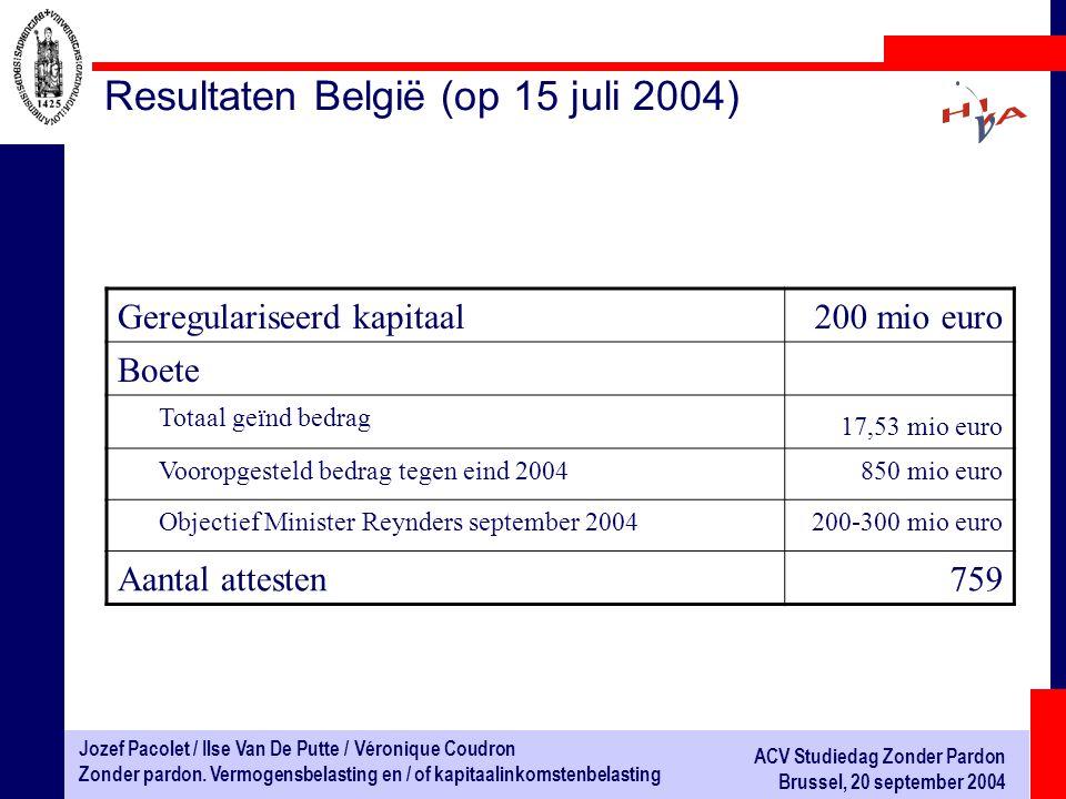 Resultaten België (op 15 juli 2004)