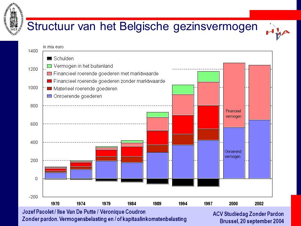 Structuur van het Belgische gezinsvermogen
