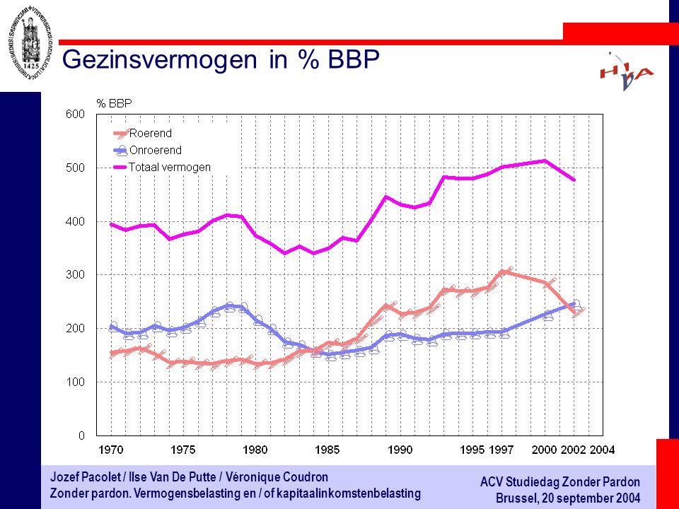 Gezinsvermogen in % BBP