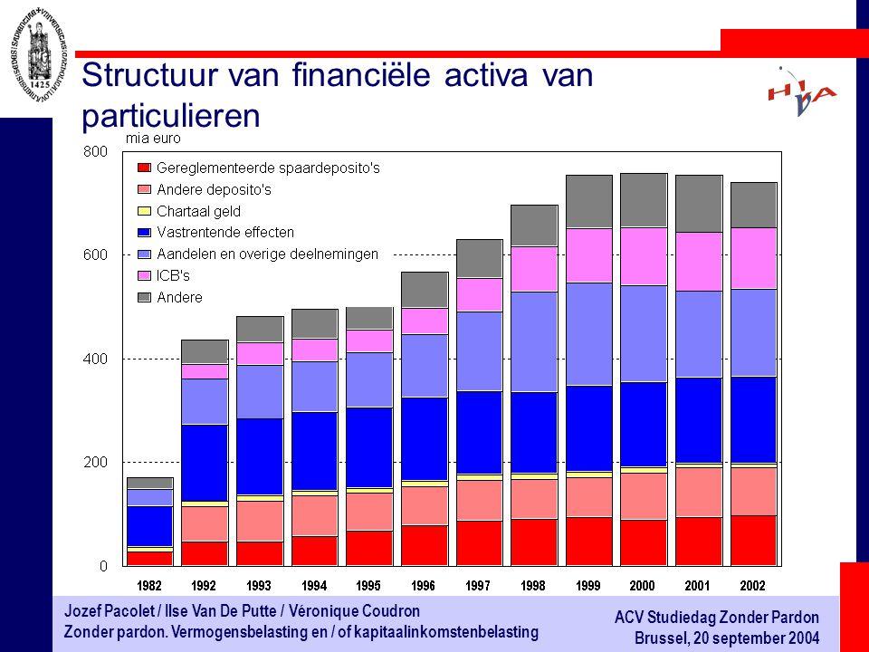Structuur van financiële activa van particulieren