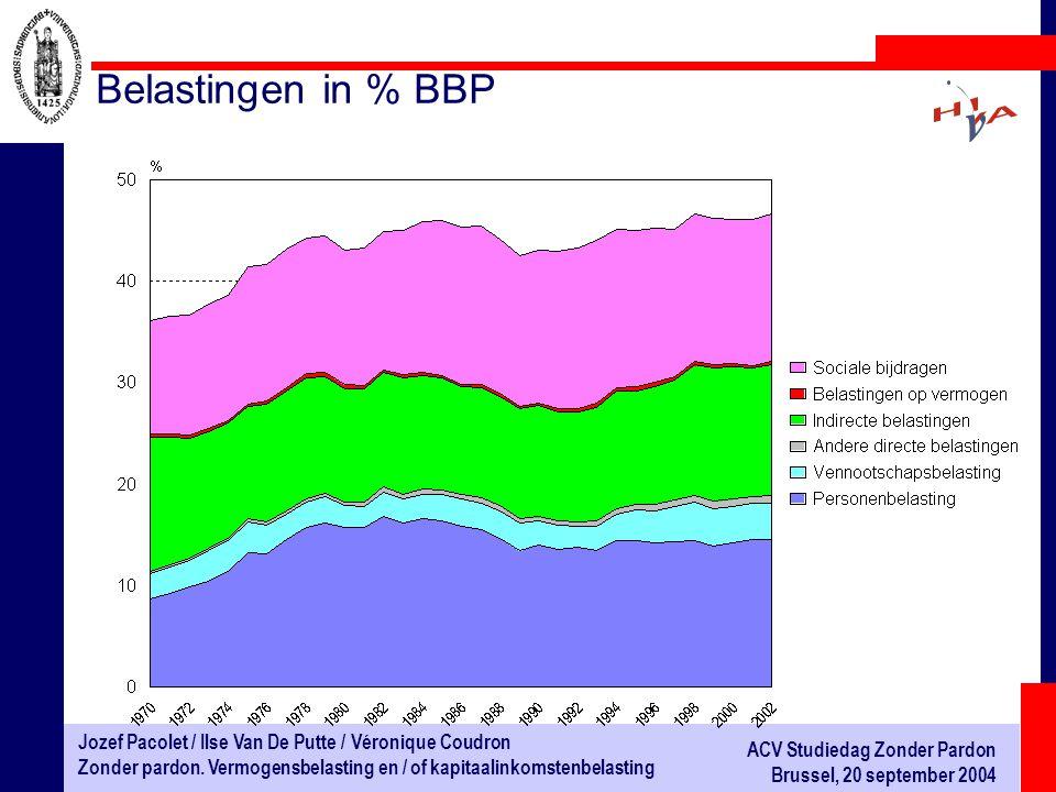 Belastingen in % BBP