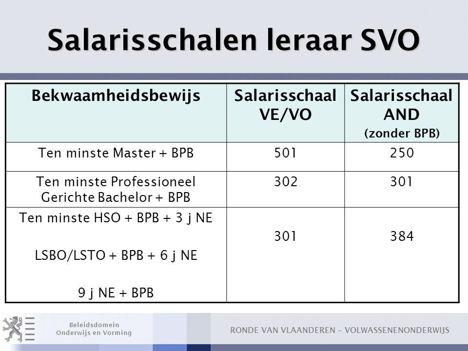 Salarisschalen leraar SVO