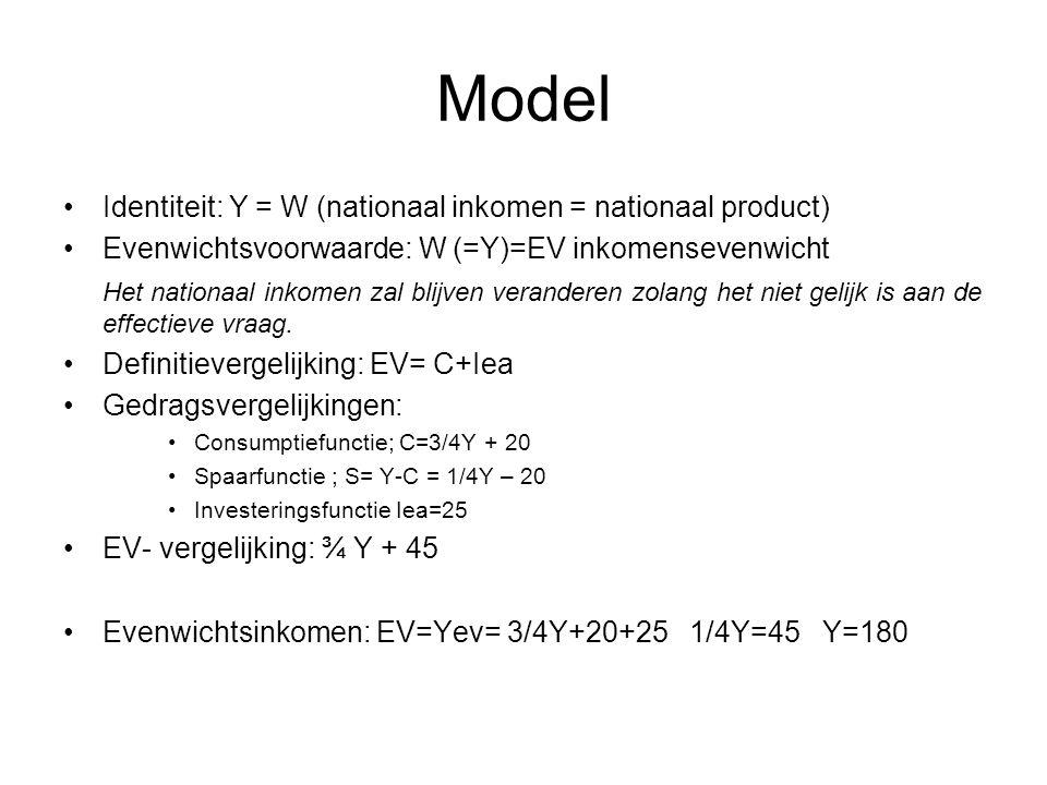 Model Identiteit: Y = W (nationaal inkomen = nationaal product)