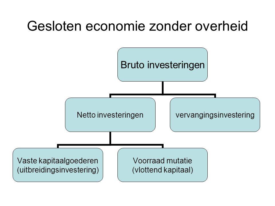 Gesloten economie zonder overheid