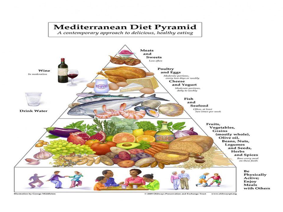 Wat is de samenstelling van het Mediterraan dieet