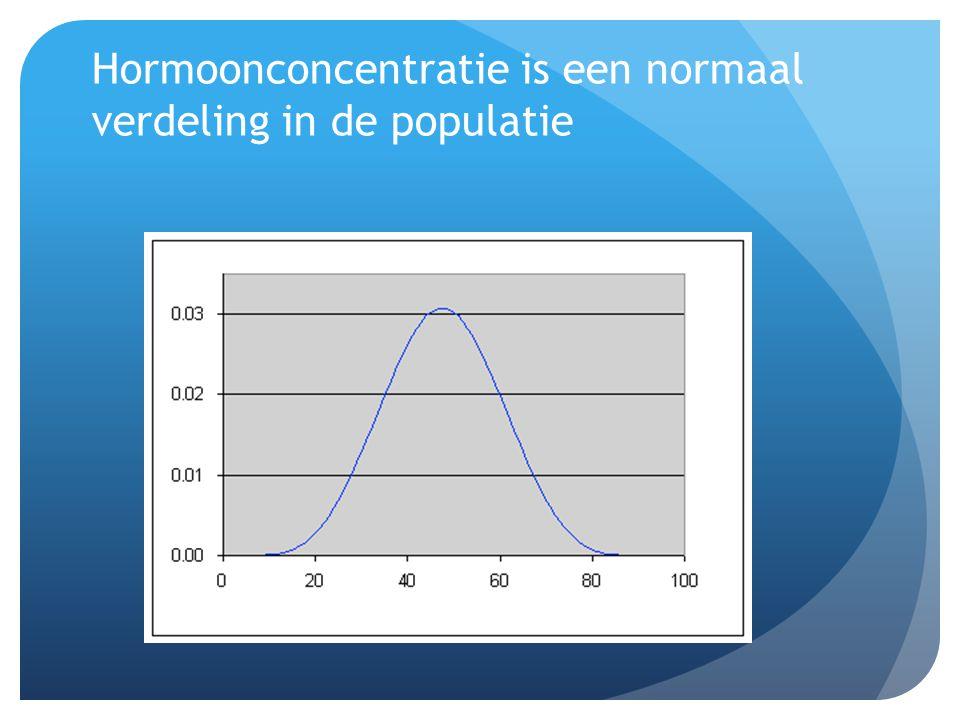 Hormoonconcentratie is een normaal verdeling in de populatie