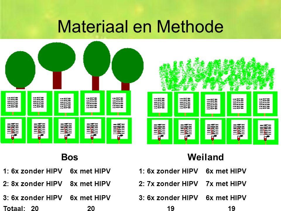 Materiaal en Methode Bos Weiland 1: 6x zonder HIPV 6x met HIPV