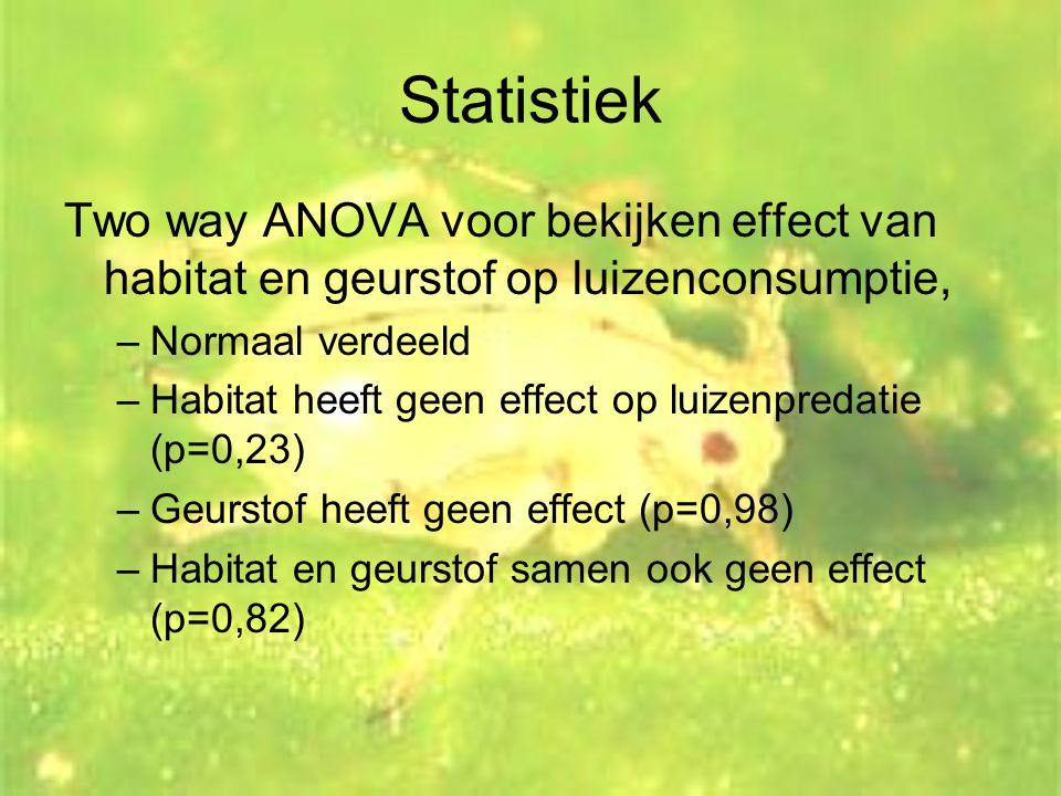 Statistiek Two way ANOVA voor bekijken effect van habitat en geurstof op luizenconsumptie, Normaal verdeeld.