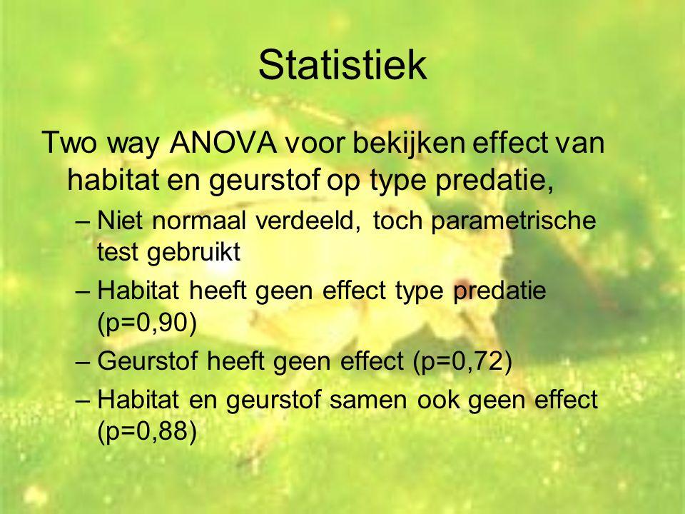 Statistiek Two way ANOVA voor bekijken effect van habitat en geurstof op type predatie, Niet normaal verdeeld, toch parametrische test gebruikt.
