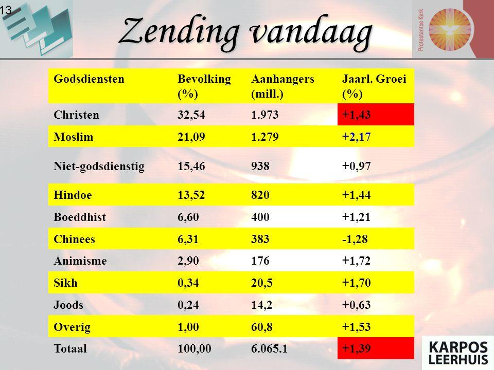 Zending vandaag 2-13 Godsdiensten Bevolking (%) Aanhangers (mill.)