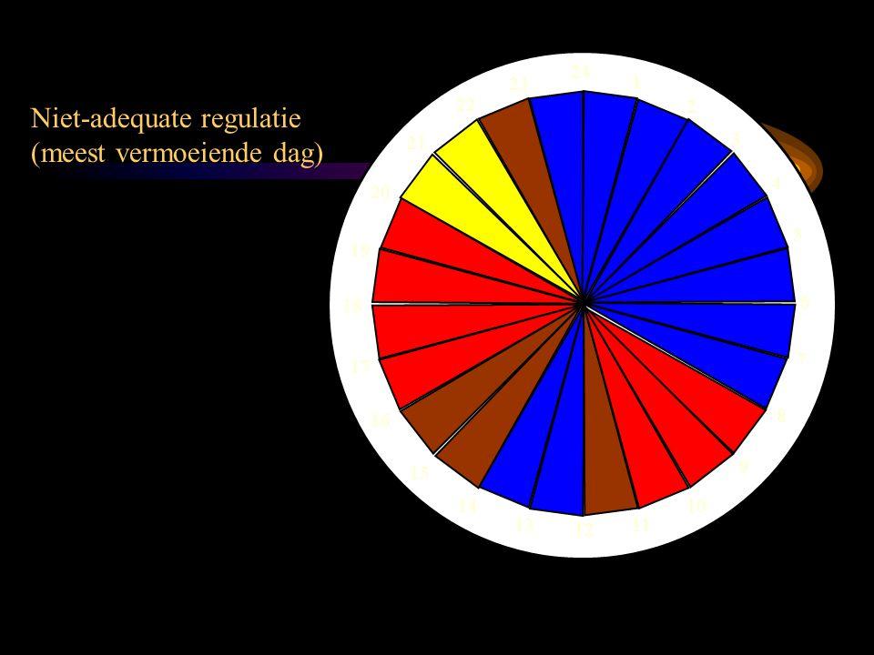 Niet-adequate regulatie (meest vermoeiende dag)
