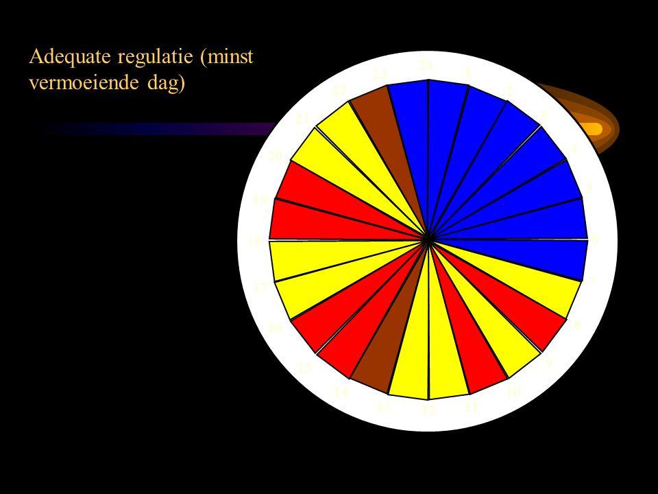 Adequate regulatie (minst vermoeiende dag)