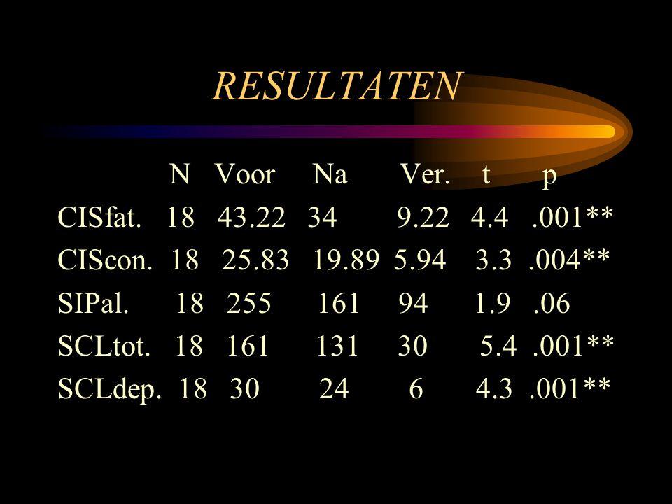RESULTATEN N Voor Na Ver. t p CISfat. 18 43.22 34 9.22 4.4 .001**