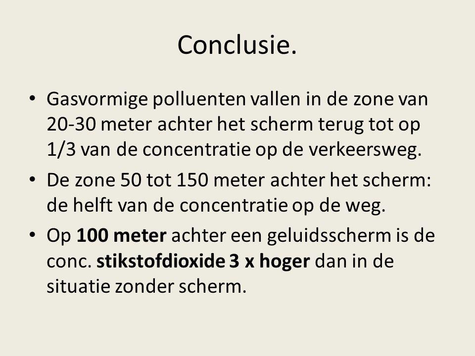 Conclusie. Gasvormige polluenten vallen in de zone van 20-30 meter achter het scherm terug tot op 1/3 van de concentratie op de verkeersweg.