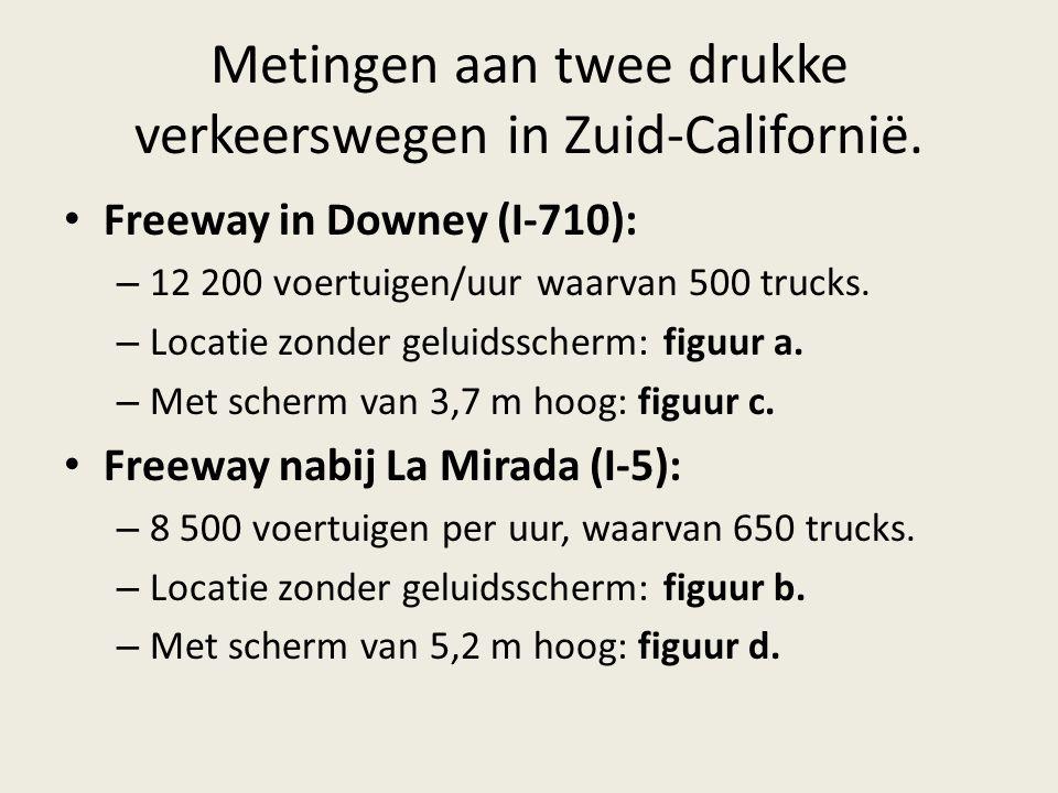Metingen aan twee drukke verkeerswegen in Zuid-Californië.