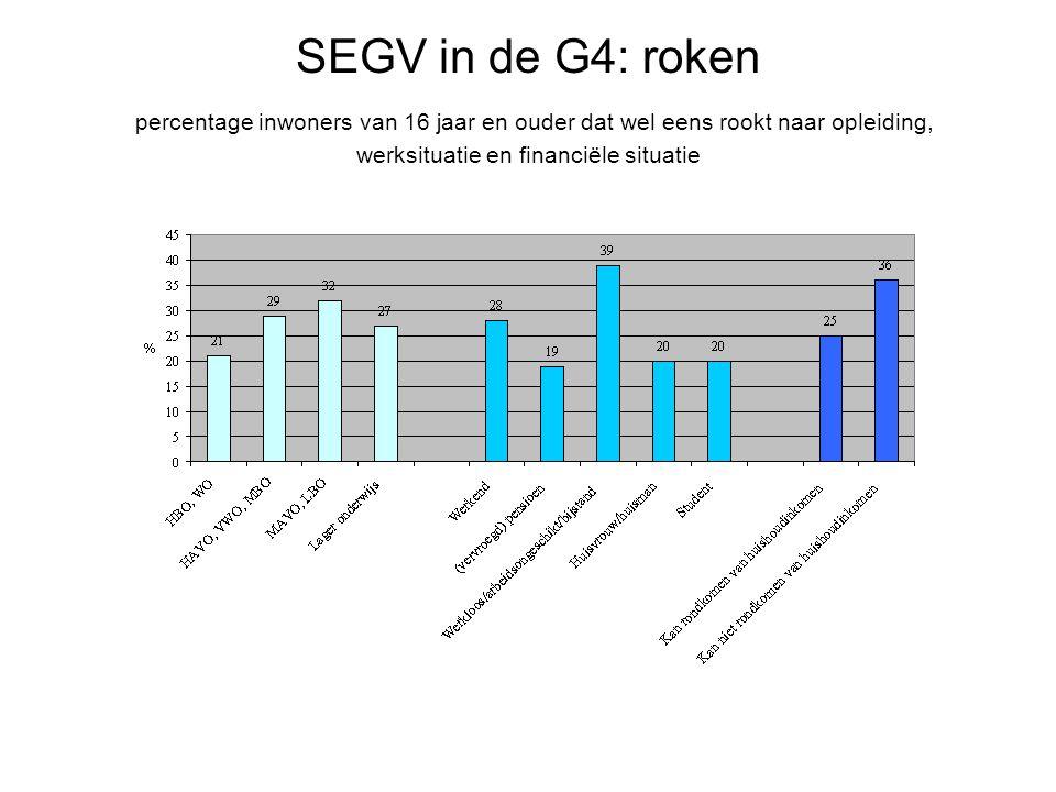 SEGV in de G4: roken percentage inwoners van 16 jaar en ouder dat wel eens rookt naar opleiding, werksituatie en financiële situatie