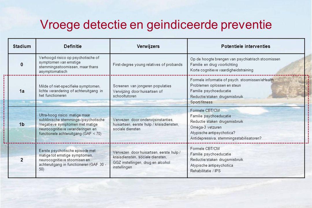 Vroege detectie en geindiceerde preventie