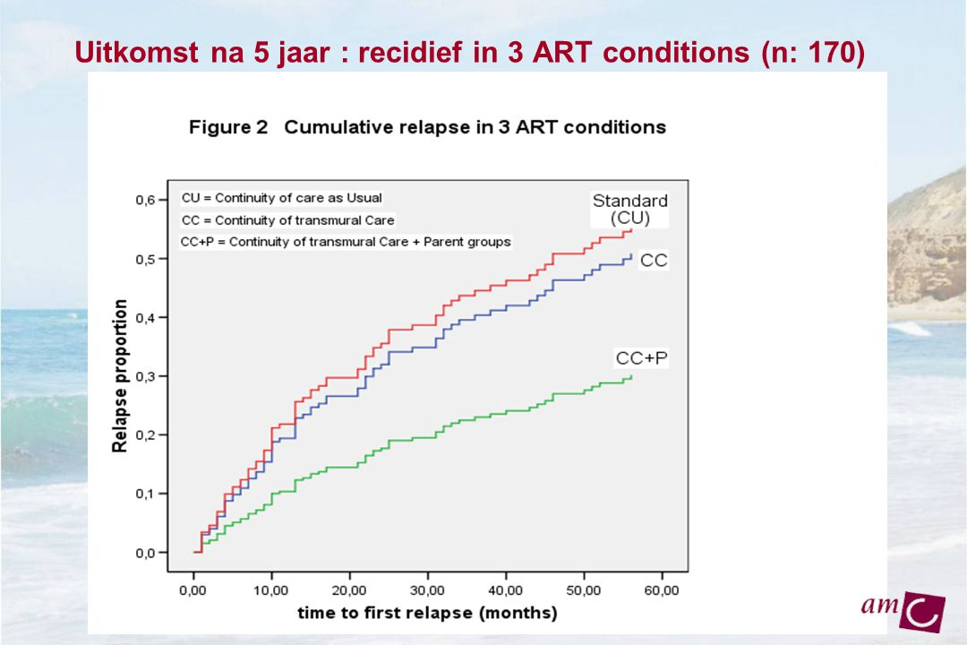 Uitkomst na 5 jaar : recidief in 3 ART conditions (n: 170)