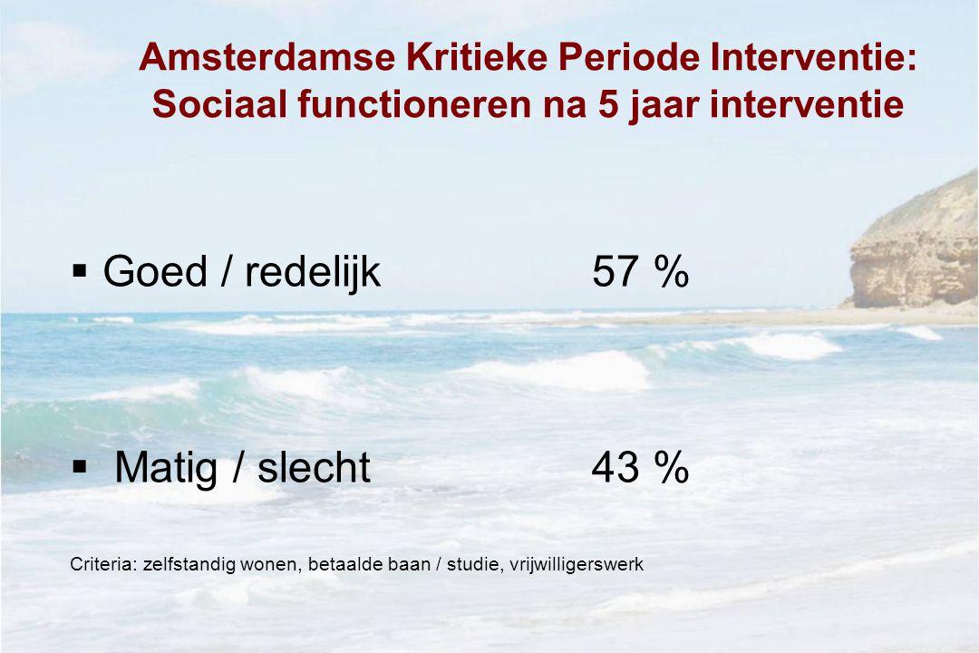 Goed / redelijk 57 % Matig / slecht 43 %