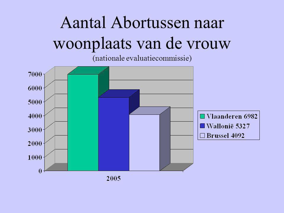 Aantal Abortussen naar woonplaats van de vrouw (nationale evaluatiecommissie)